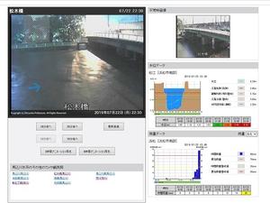 馬込川(松木橋)カメラ